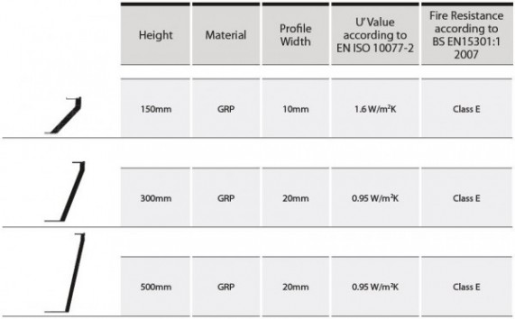 GPR Upstand Specification